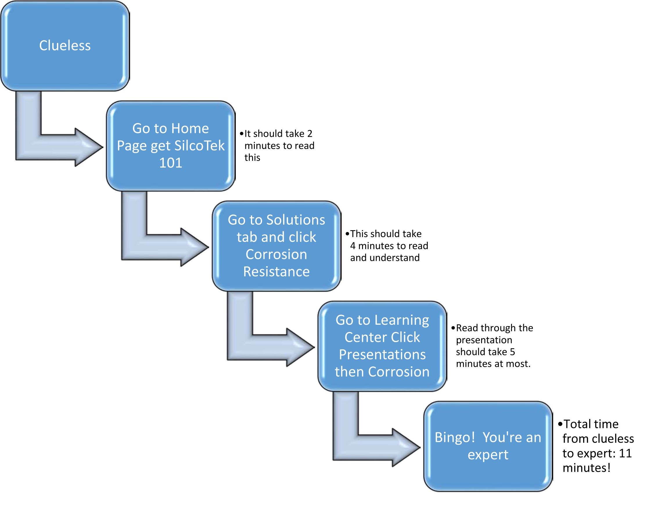 Navigation flow chart 2.jpg
