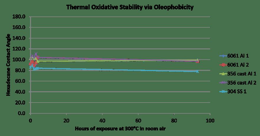 Oxidative stability, oleophobicity fluoro surface.png