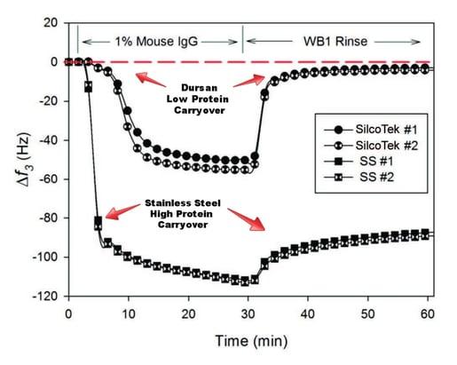 Protein-Adsorption-Graph.jpg