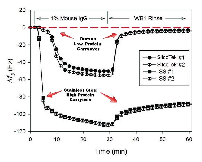 Protein-Adsorption-Graph