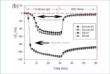 Protein_adsorption_graph-666998-edited.jpg