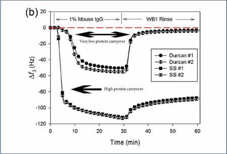 Protein_adsorption_graph.jpg
