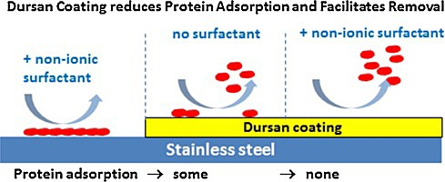 Protein_adsorption_image.jpg