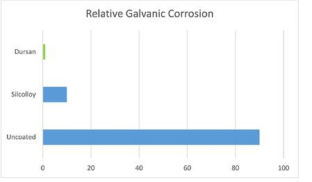 A New Ally In The Fight Against Galvanic Corrosion