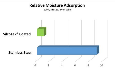Relative_Moisture_Adsorption_10_5_16.jpg