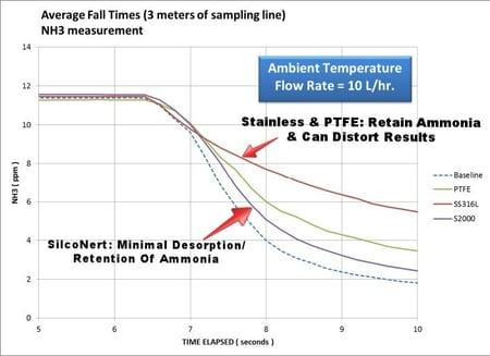 SEMTECH_LASAR_-_NH3_-_SAMPLING_LINES_-_Ammonia_Desorption_Graph-589810-edited.jpg