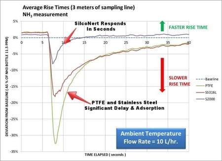 SEMTECH_LASAR_-_NH3_-_SAMPLING_LINES_-_Ammonia_response-015302-edited.jpg