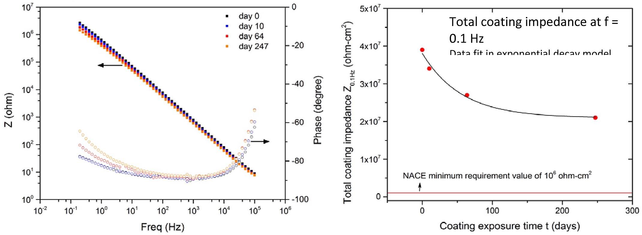 Salt spray EIS Data.jpg