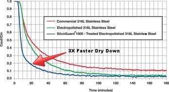 SilcoGuard_Graph3OL-resized-600-270170-edited