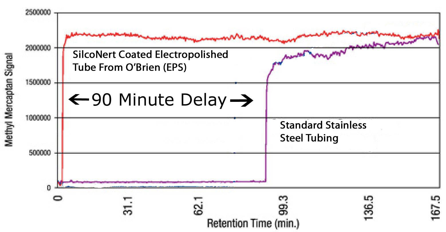 SilcoNert_sulfur_measurement_delay_v210_1_15copy