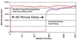 SilcoNert_sulfur_measurement_delay_v210_1_15copy.jpg