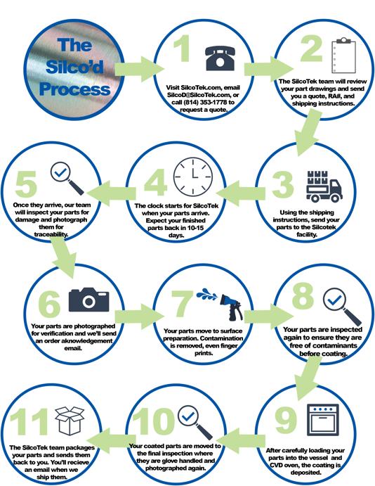Silcod Infographic 7 23 18 (002)