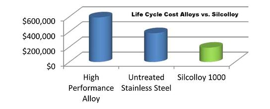 Silcolloy_Cost_Comparision_2_11_5_13-917513-edited