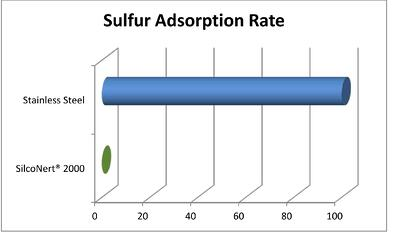 Sulfur_Adsorption_Rate