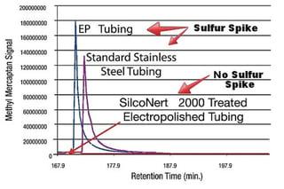 Sulfur_desorption_graph.jpg