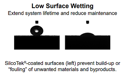 Surface Wetting-Hydrophobicity