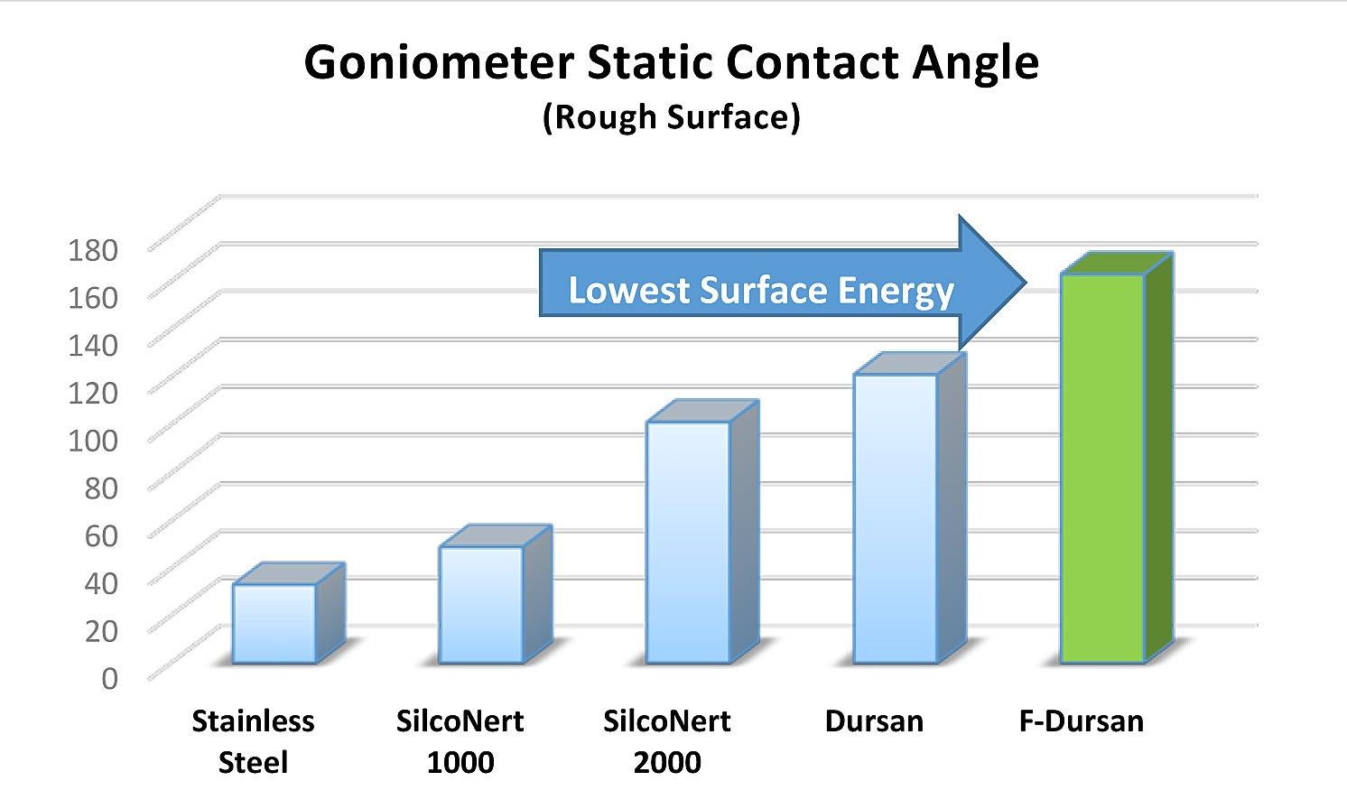 Surface energy comparison
