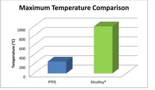Silcolloy maximum temperature is 4x higher than PTFE