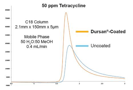 Tetracycline HPLC peak shape comparison.jpg