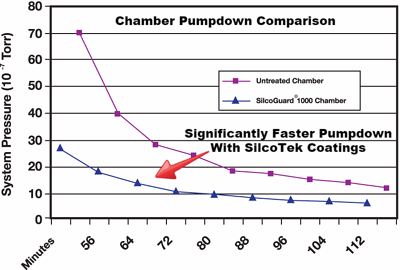 UHV_pumpdown_comparison.png