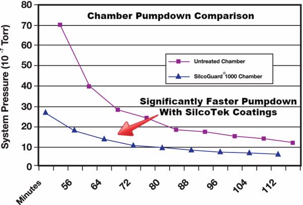 UHV_pumpdown_comparison