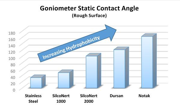 contact angle comparison 4 4 18
