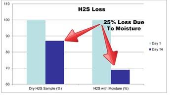 h2s_moisture_loss-938179-edited.jpg