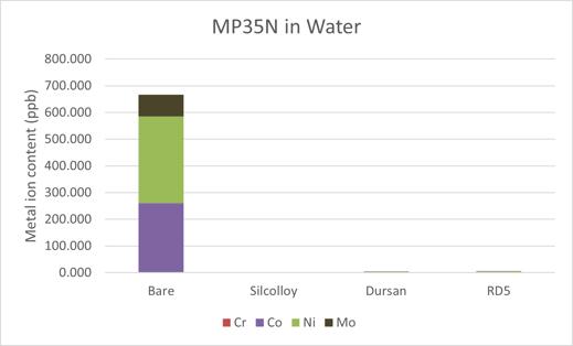ion leaching mp35N in DI water