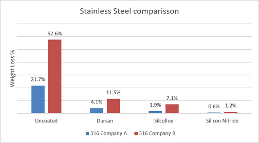 percent loss corrosion rate of sintered frit