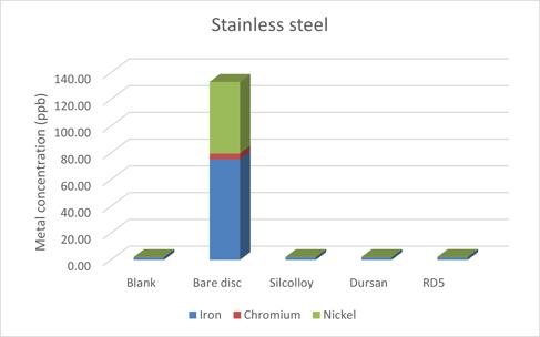 stainless steel di water metal ion leaching 2