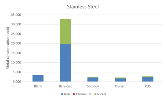 stainless steel metal ion leaching 1
