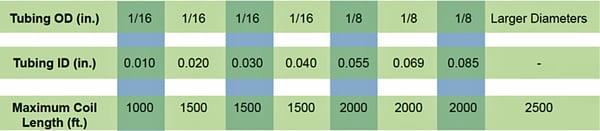 tubing size summary 2